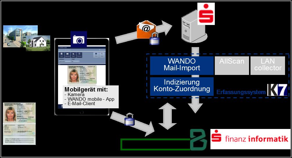 WANDO mobile